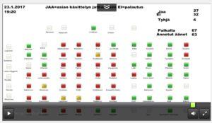 Valtuusto äänestystulos Hevoshaka-aloite 23.1.2017